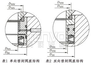 固定球阀密封阀座结构