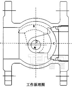 偏心半球阀工作原理图图片