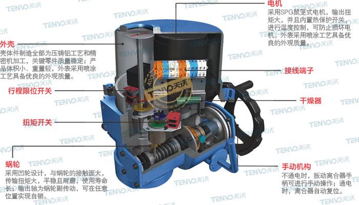 QT电动装置解剖图