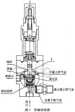 导阀结构图