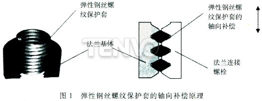 弹性钢丝螺纹保护套的轴向补偿原理
