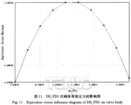 ds_FD1对阀体等效应力的影响图