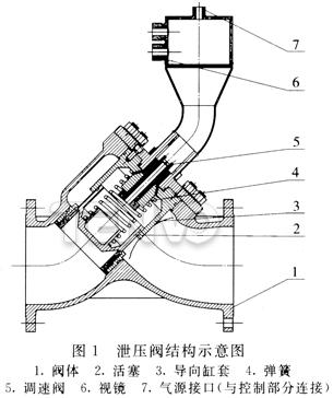 泄压阀结构示意图