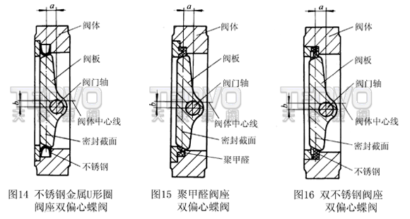 a、结构特征。阀板回转中心(即阀门轴中心)与阀板密封面形成一个尺寸a偏置,并与阀体中心线形成一个b偏置;阀体密封面中心线与阀座中心线(即阀体中心线)形成一个角度为的角偏置。 b、密封原理。由于在双偏心密封蝶阀的基础上,将阀座中心线再与阀体中心线形成一个角偏置,其偏置后的结果由图18的A-A剖视图可见,当三偏心密封蝶阀处于完全开启状态时,其阀板密封面会完全脱离阀座密封面,并且在阀板密封面与阀体密封面之间形成一个与双偏心密封蝶阀相同的间隙y,而由图19可见,由于角偏置的形成会使长、短半径转动的阀板大、小半