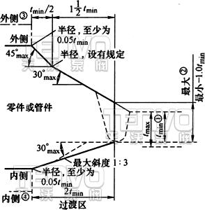 焊接端过渡区的最大包络线