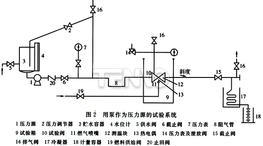 用泵作为压力源的试验系统