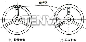 手轮烧焊示意图