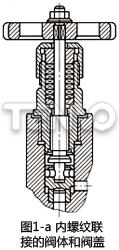 内螺纹联接的阀体和阀盖
