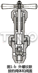 外螺纹联接的阀体和阀盖