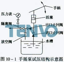 手摇泵试压结构示意图