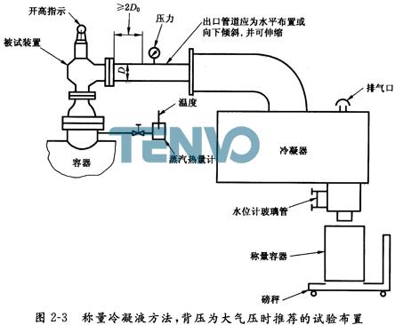 称量冷凝液方法,背压为大气压时推荐的试验布置
