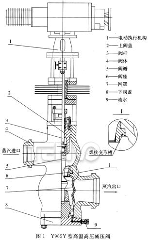 Y965Y型高温高压减压阀