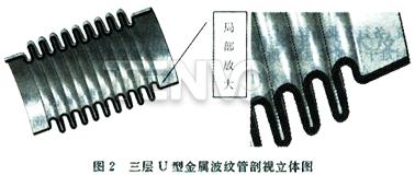 三层U型金属波纹管剖视立体图