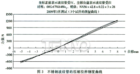 不锈钢波纹管的压缩拉伸刚度曲线