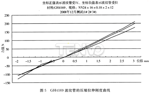 GH4169波纹管的压缩拉伸刚度曲线