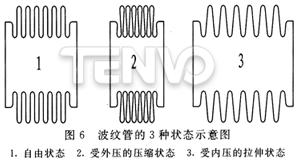 波纹管的3种状态示意图