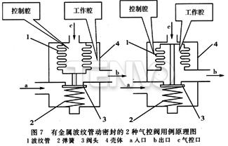 有金属波纹管动密封的2种气控阀用例原理图