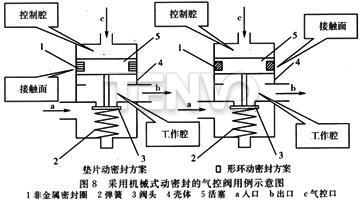 采用机械式动密封的气控阀用例示意图