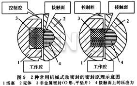 2种常用机械式动密封的密封原理示意图