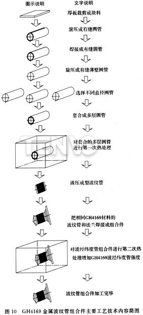 GH4169金属波纹管组合件主要工艺技术内容简图