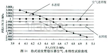 肋式波纹管稳压器空气、水特性试验曲线