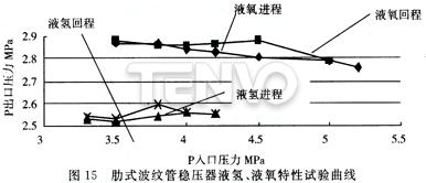 肋式波纹管稳压器液氢、液氧特性试验曲线