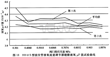 999# S型波纹管液氧流量调节器缝隙液氧值试验曲线