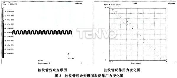 波纹管反作用力变化图