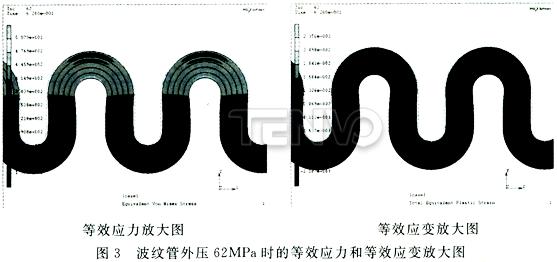 波纹管外压62MPa时的等效应力和等效应变放大图