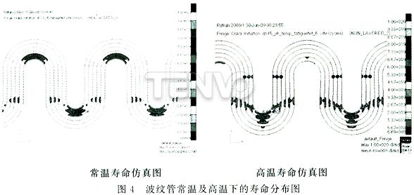 波纹管常温及高温下的寿命分布图