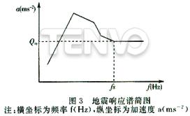 地震响应谱简图