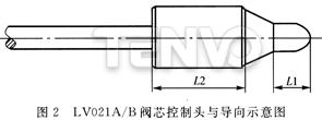 LV021A/B阀芯控制头与导向示意图