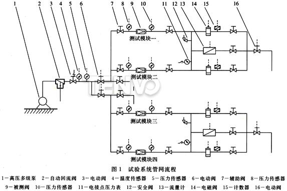 试验系统管网流程