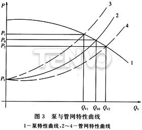 泵与管网特性曲线