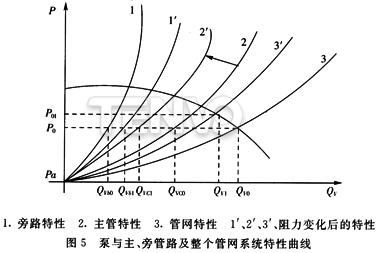 泵与主、旁管路及整个管网系统特性曲线
