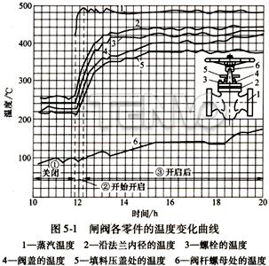 闸阀各零件的温度变化曲线