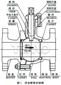 浮动硬密封球阀结构图