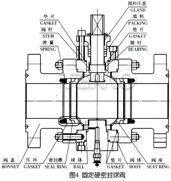 固定硬密封球阀结构图