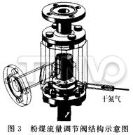 粉煤流量调节阀结构示意图