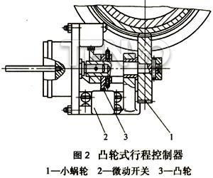凸轮式行程控制器