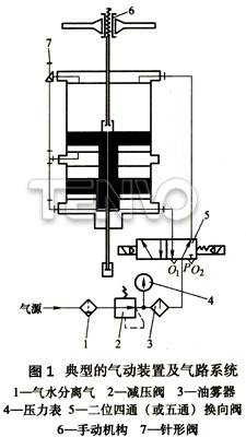 典型的气动装置及气路系统