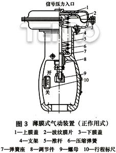 薄膜式气动装置(正作用)