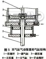 双气缸气动装置的气缸结构
