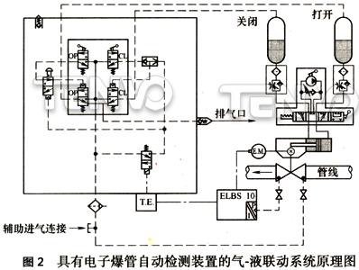 具有电子爆管自动检测装置的气-液联动系统原理图