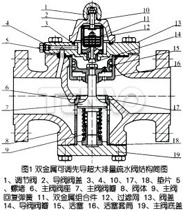 双金属可调先导超大排量疏水阀结构简图