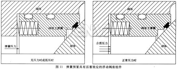 弹簧预紧具有活塞效应的浮动阀座组件