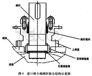 进口锁斗阀阀杆防尘结构示意图
