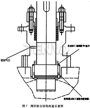 阀杆防尘结构改造示意图