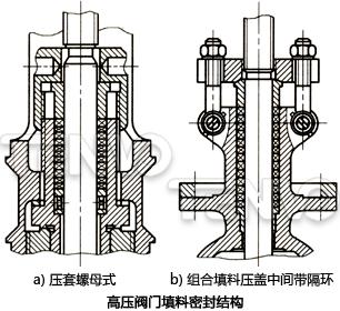 高压阀门填料密封结构图