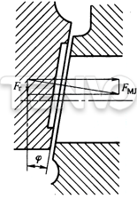 分力在楔式闸板上的作用图